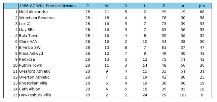 1986-87 WNL Premier Table