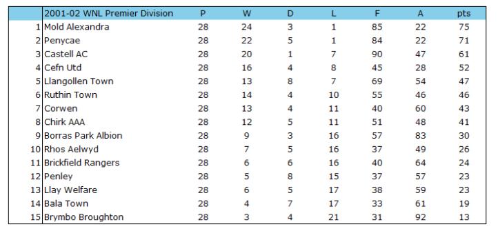2001-02 WNL Premier Table