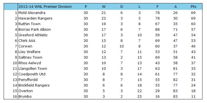 2013-14 WNL Premier Table