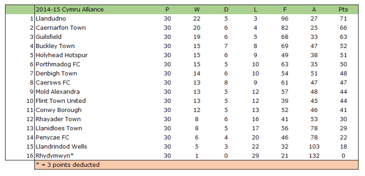 2014-15 Cymru Alliance Table
