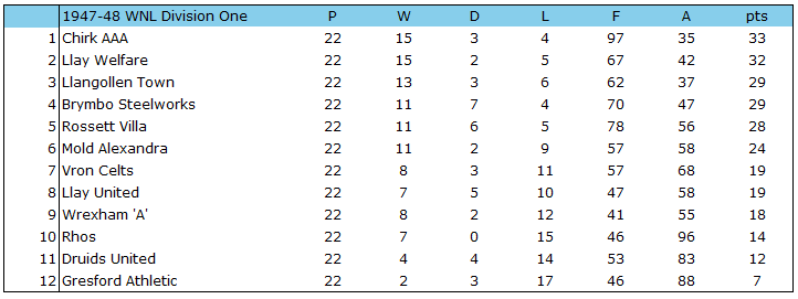 1947-48 WNL Div 1 Table