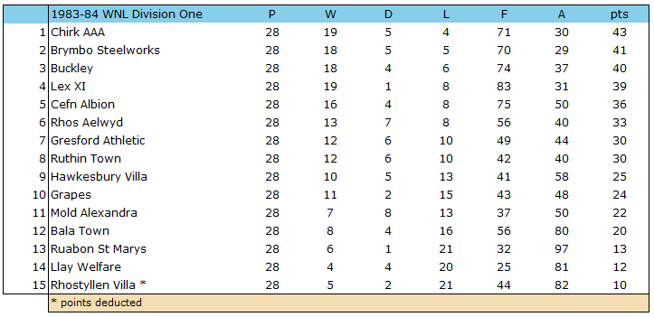 1983-84 WNL Div 1 Table