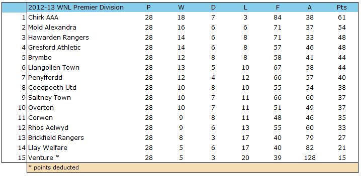 2012-13 WNL Premier Table