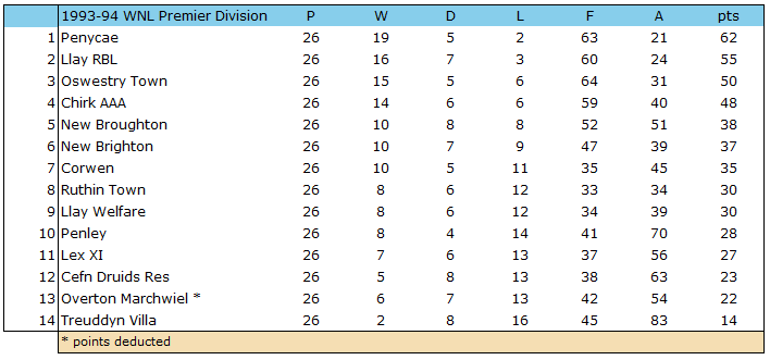1993-94 WNL Premier Table