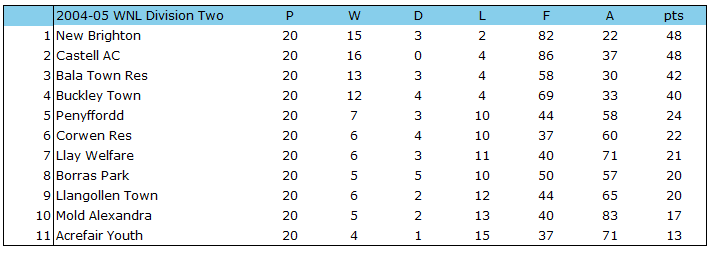 2004-05 WNL Division 2 Table