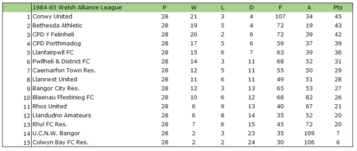 1984-85 Welsh Alliance League Table