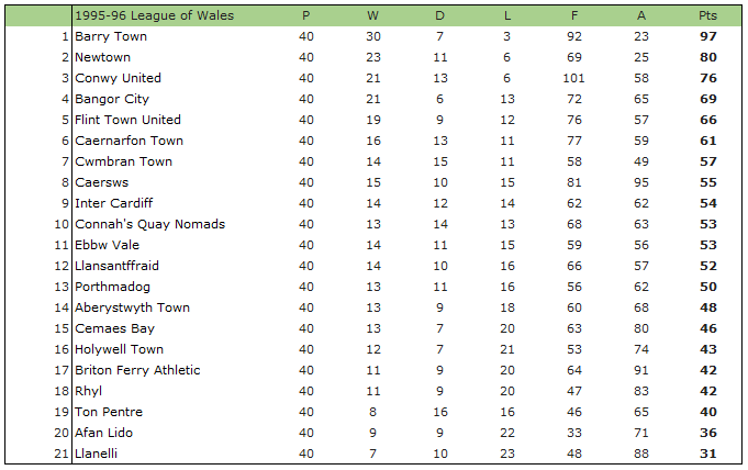 1995-96 League of Wales Table