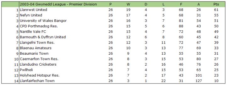 2003-04 Gwynedd League Table