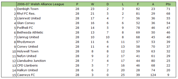 2006-07 Welsh Alliance League Table