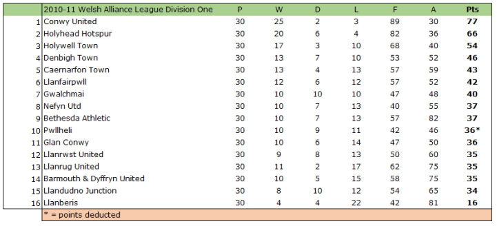 2010-11 Welsh Alliance League Div 1