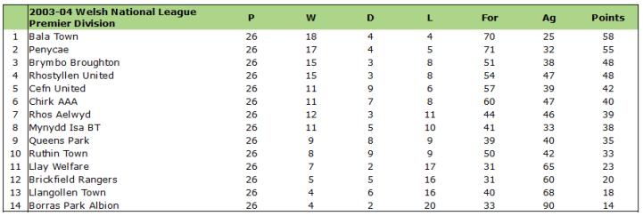 2003-04 WNL Premier Table