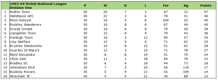 1963-64 wnl division 1 table