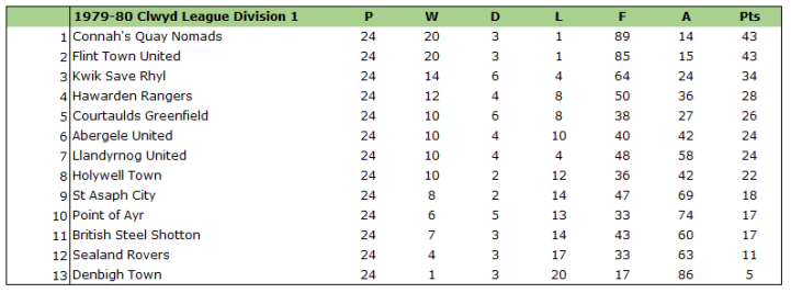 1979-80 clwyd league division 1 table