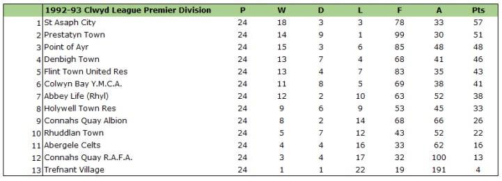 1992-93 clwyd league premier division table