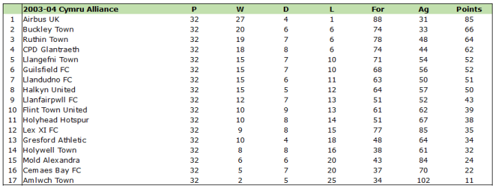 2003-04 cymru alliance table