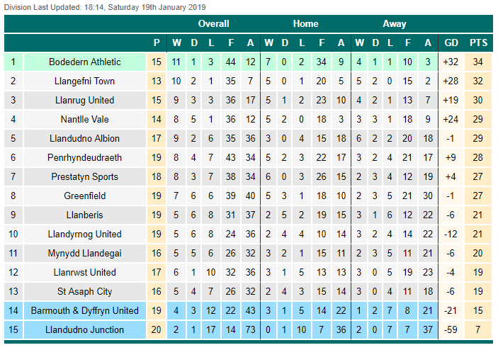 welsh alliance div 1 table - 19th jan 19 pm
