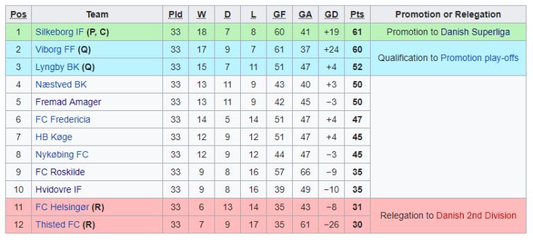 Superliga Tabelle