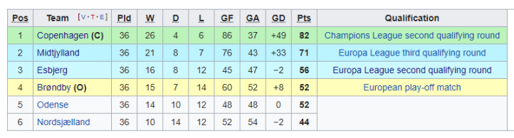 2018-19 Superliga Championship Phase COMPLETE