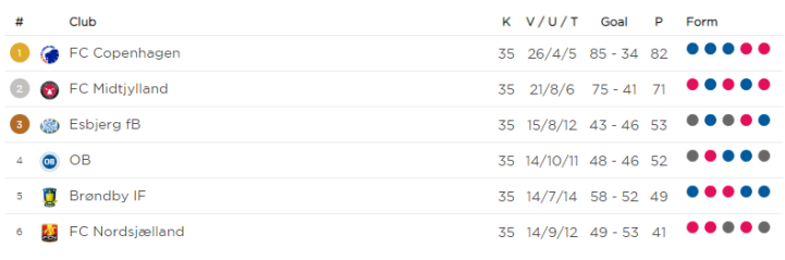 2018-19 Superliga Championship Phase