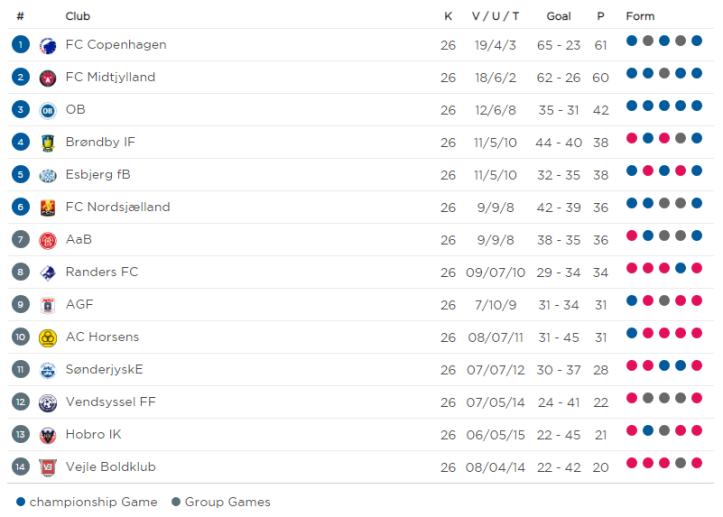 2018-19 Superliga Regular Phase