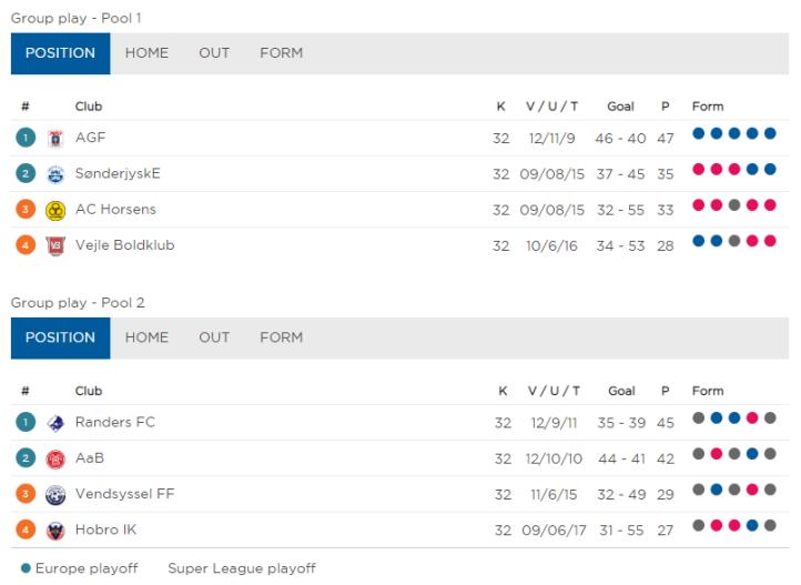 2018-19 Superliga Relegation_Euro Phase