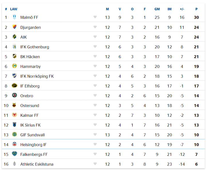 2019 Allsvenskan Table - 23rd June 19