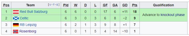 2018-19 Europa League Group B