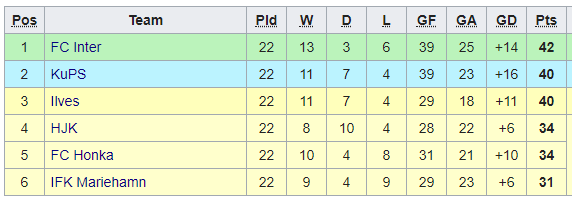 2019 Veikkausliiga Table - Championship - 2nd Sept 19