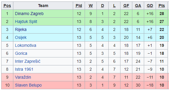 Croatian First League Table - 30th Oct 19