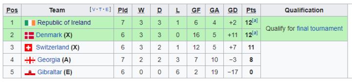 UEFA Euro 2020 Qual Group D