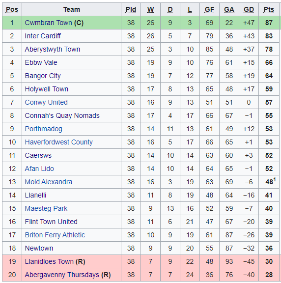 1992-93 League of Wales Table