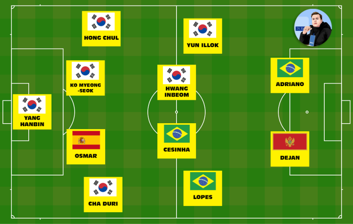 Starting XI - Paul Neat - K League XI