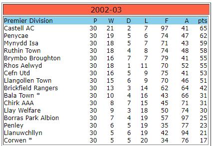 2002-03 WNL Premier Table