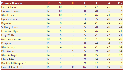 WNL Premier Table - 12th Jan 2020