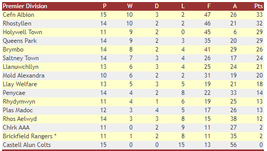 WNL Premier Table - 9th Jan 2020