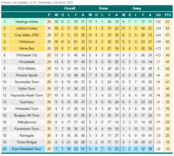 17th March 2020 - Isthmian League Division 1 South East