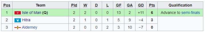 2019 Inter Games - Group B Men