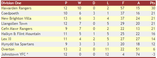 2019-20 WNL Division One Table at Halt