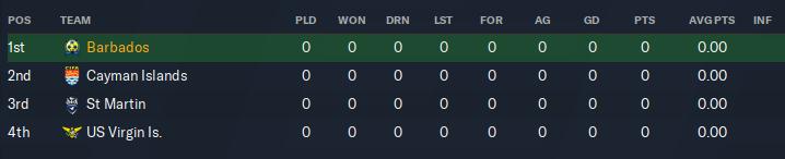 S1 - CONCACAF Nations League Div C Group A