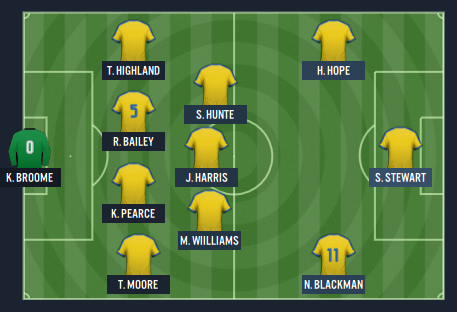 STARTING XI - vs US Virgin Is AWAY - Nov 2019